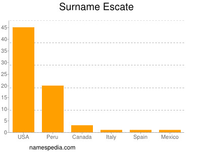 Surname Escate