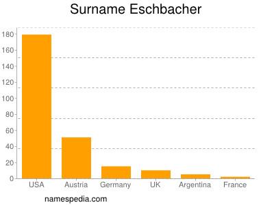 Surname Eschbacher