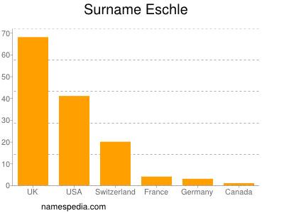 Surname Eschle