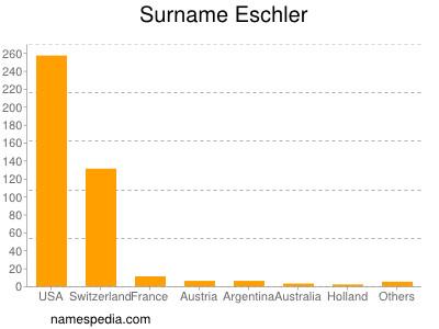 Surname Eschler