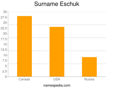 Surname Eschuk
