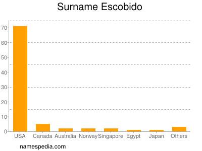 Surname Escobido