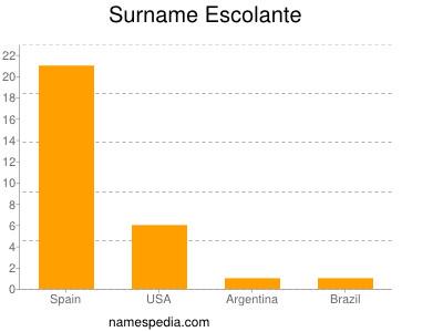 Surname Escolante
