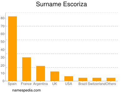 Surname Escoriza