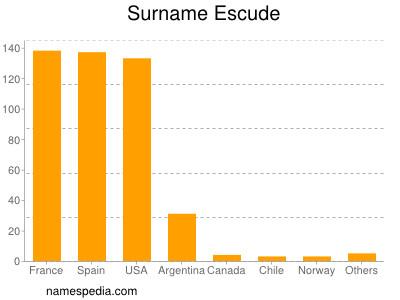 Surname Escude