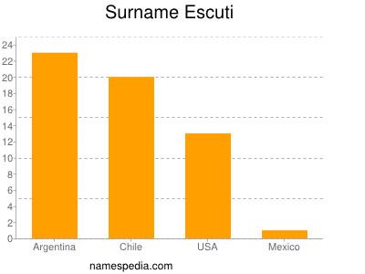 Surname Escuti