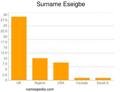 Surname Eseigbe