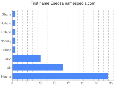 Given name Eseosa