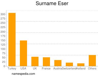 Surname Eser