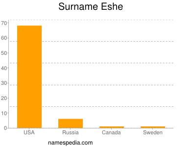 Surname Eshe