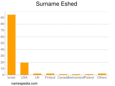 Surname Eshed