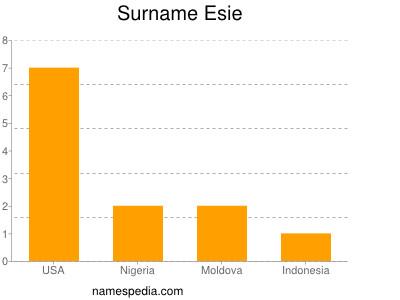 Surname Esie