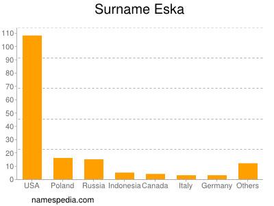 Surname Eska