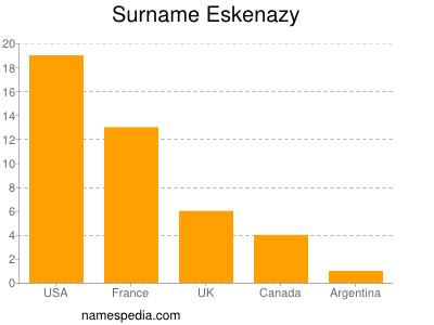Surname Eskenazy