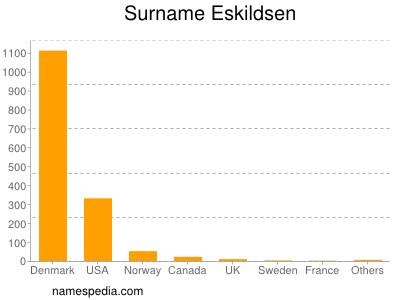 Surname Eskildsen