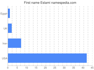 Given name Eslami