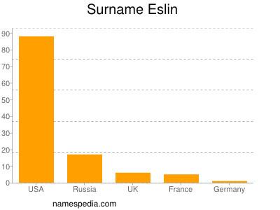 Surname Eslin
