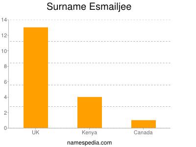 Surname Esmailjee