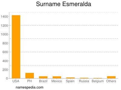 Surname Esmeralda