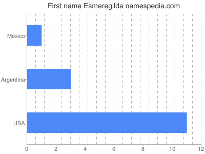 Given name Esmeregilda