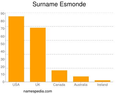 Surname Esmonde