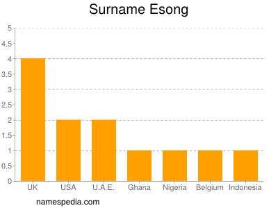 Surname Esong