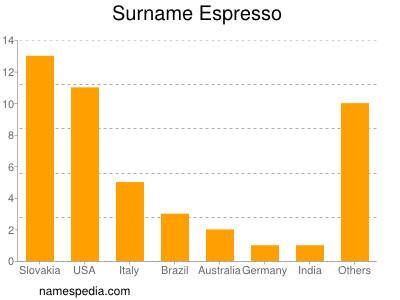 Surname Espresso