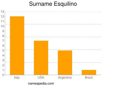 Surname Esquilino