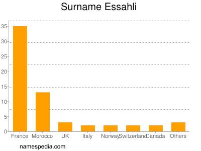 Surname Essahli