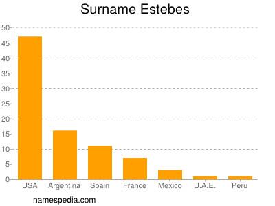 Surname Estebes