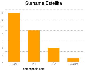 Surname Estellita