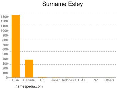 Familiennamen Estey