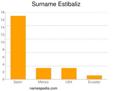 Surname Estibaliz