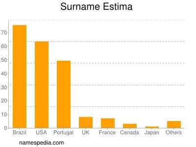Familiennamen Estima