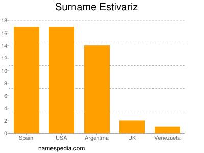 Surname Estivariz