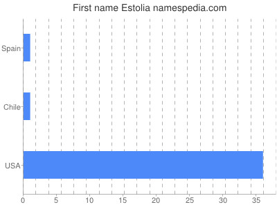 Given name Estolia