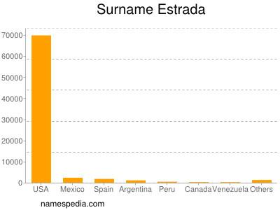 Surname Estrada