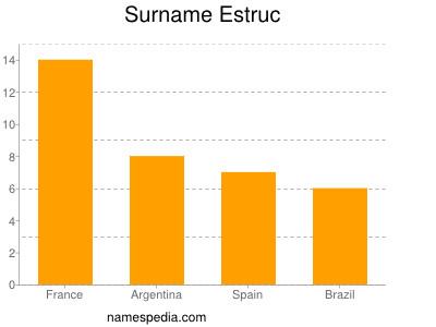 Surname Estruc