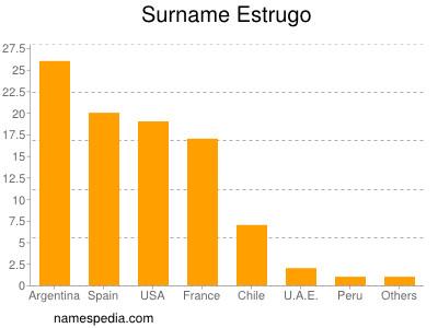 Surname Estrugo