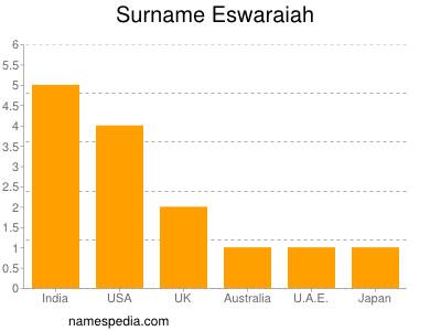 Surname Eswaraiah