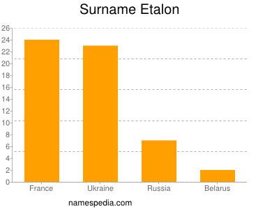 Surname Etalon