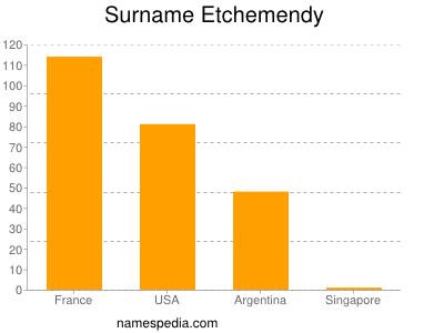 Surname Etchemendy