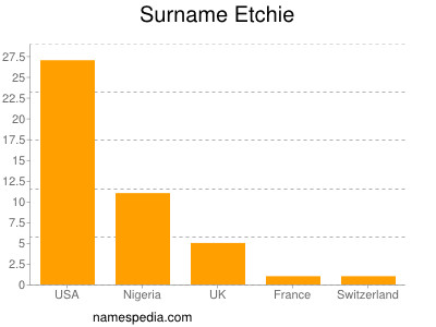 Surname Etchie