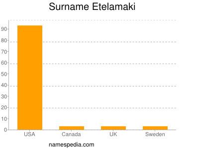 Surname Etelamaki