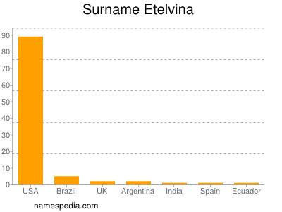 Surname Etelvina