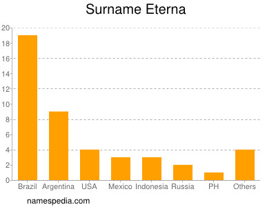 Surname Eterna