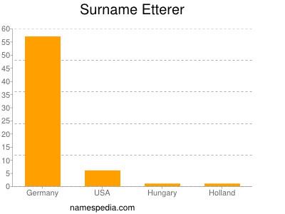 Familiennamen Etterer