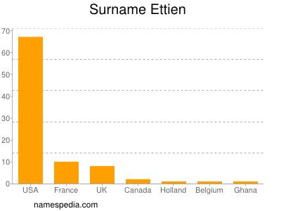 Surname Ettien