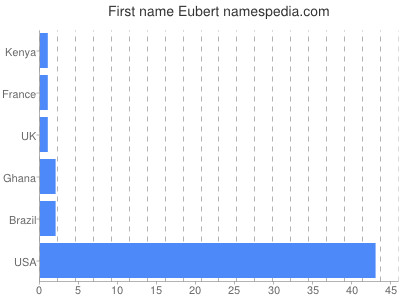 Given name Eubert