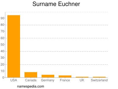 Surname Euchner
